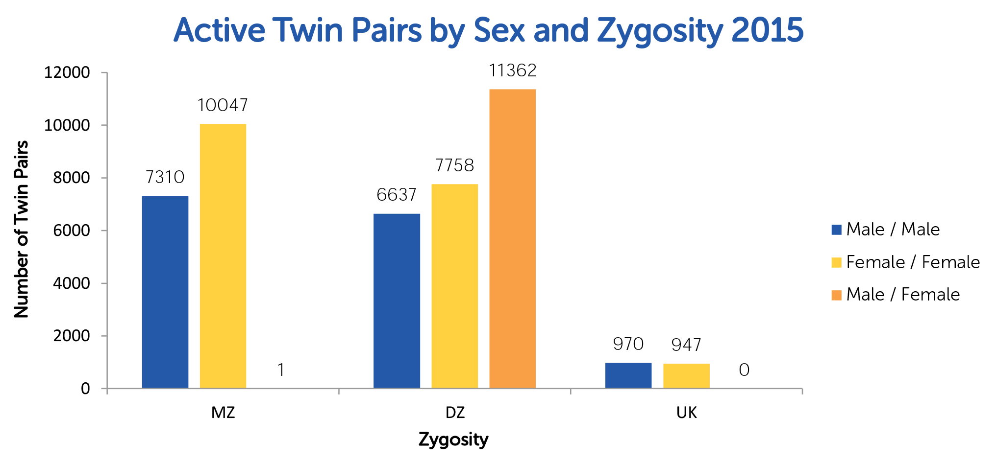 TRA Active Twin Pairs Sex Zygosityty 2015